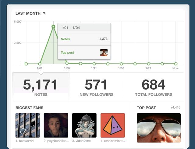 Tumblr Stats 26 010 2014
