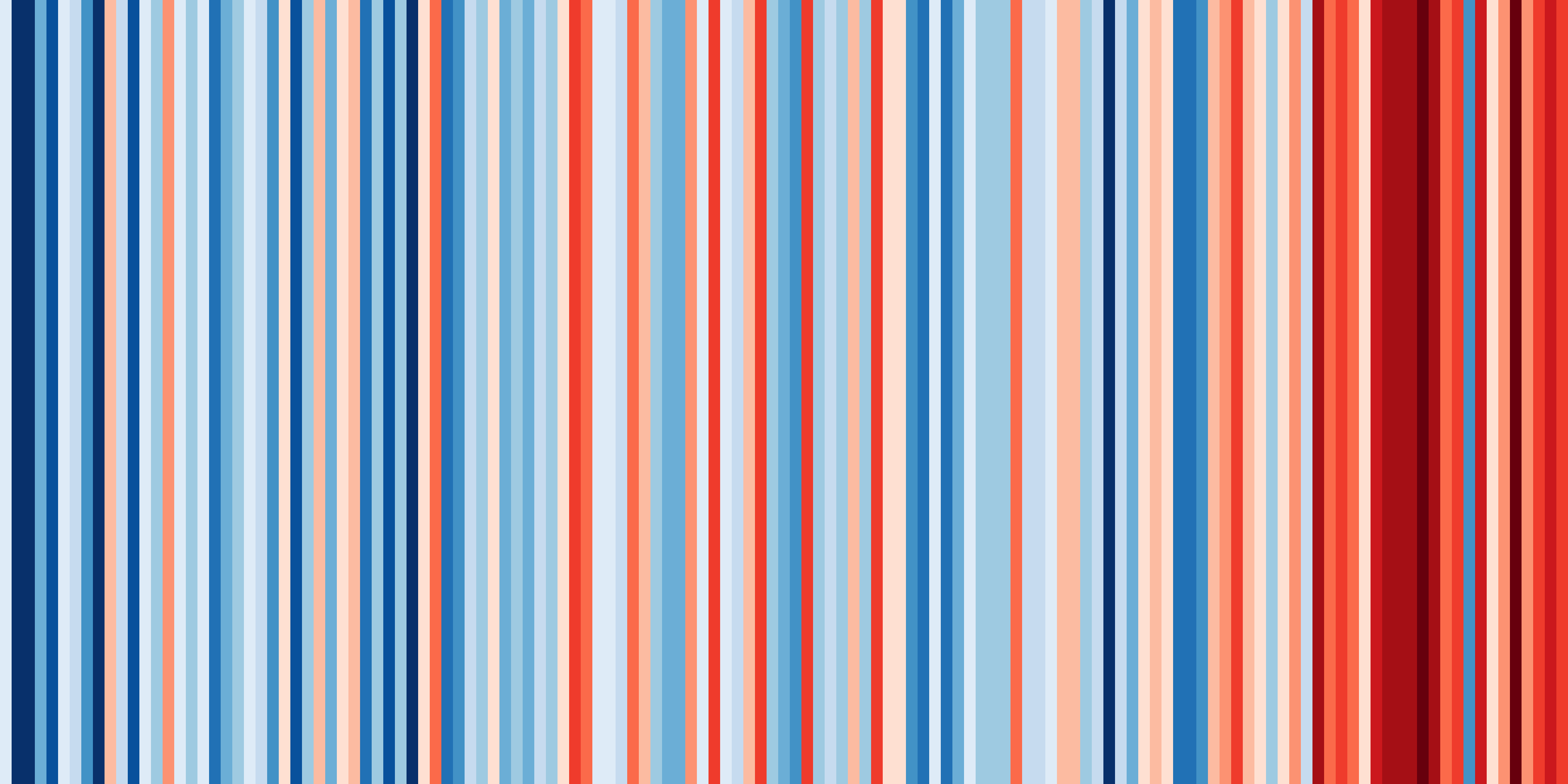 Warming Stripes for Scotland from 1884-2018