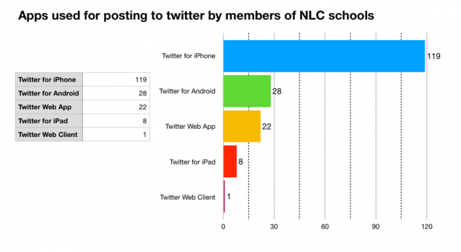 graph of number twitter clients used by schools